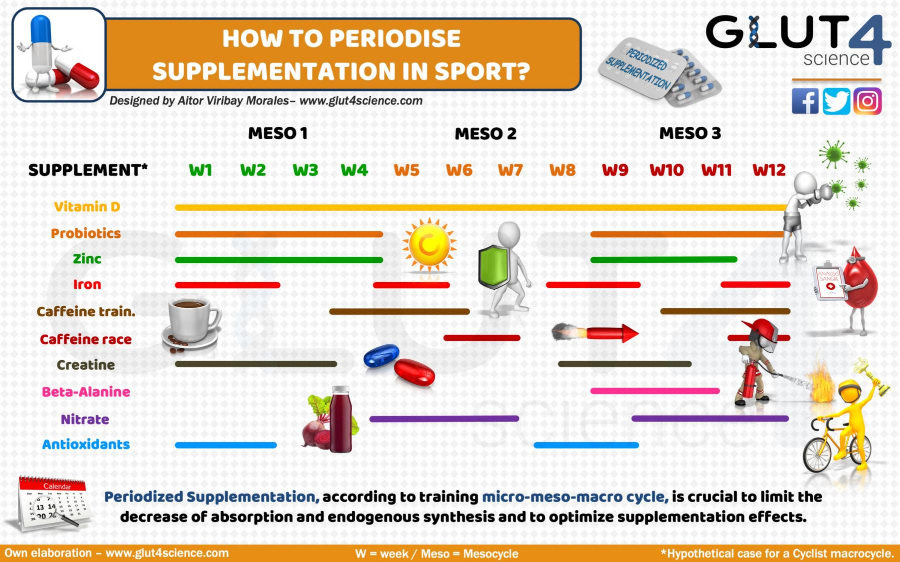 How to periodize supplementation in sport?