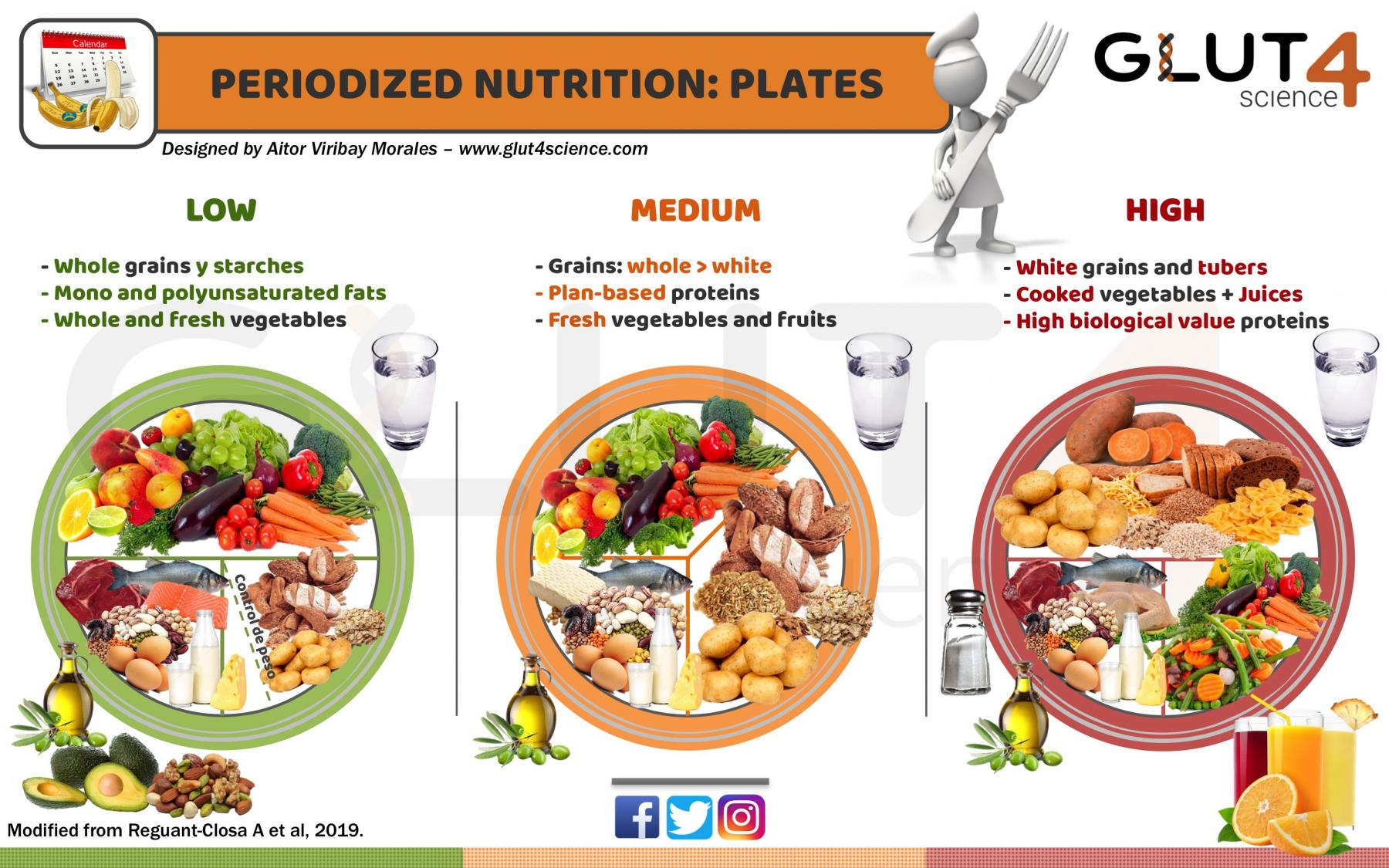 Periodized Nutrition in Sport: Plates