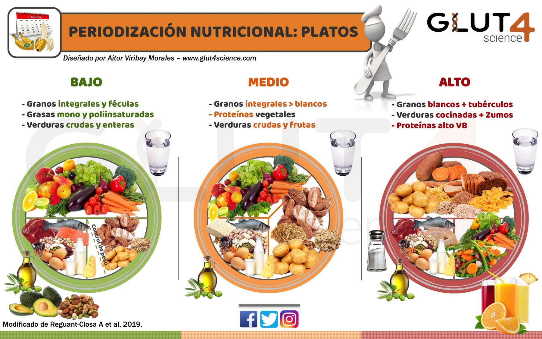 Periodización Nutricional en el Deporte: Platos