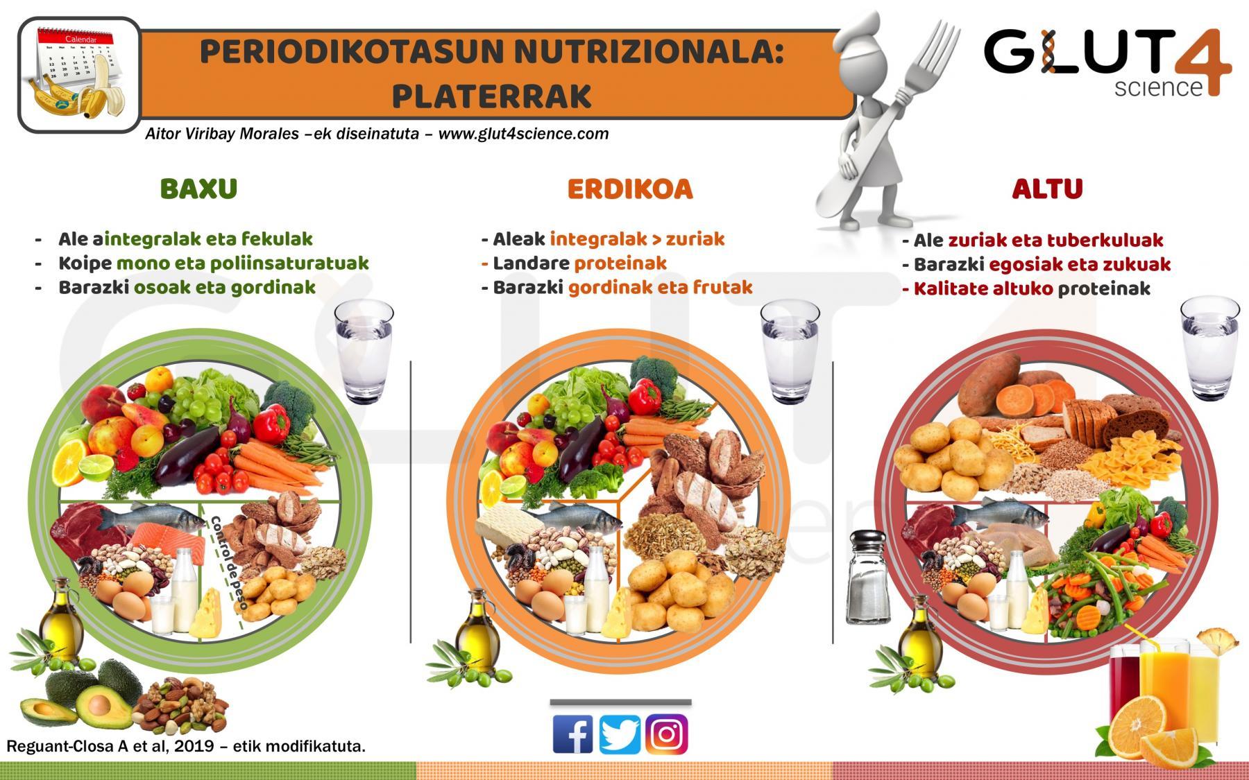Periodikotasun nutrizionala kirolean: Platerrak