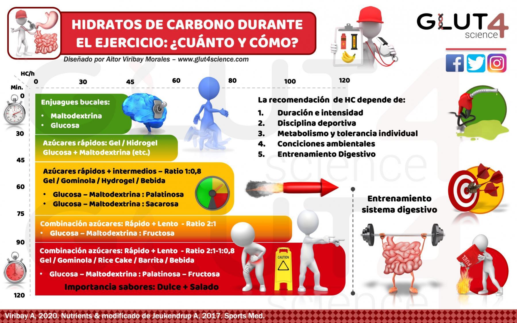 Hidratos de Carbono durante el ejercicio: Recomendaciones