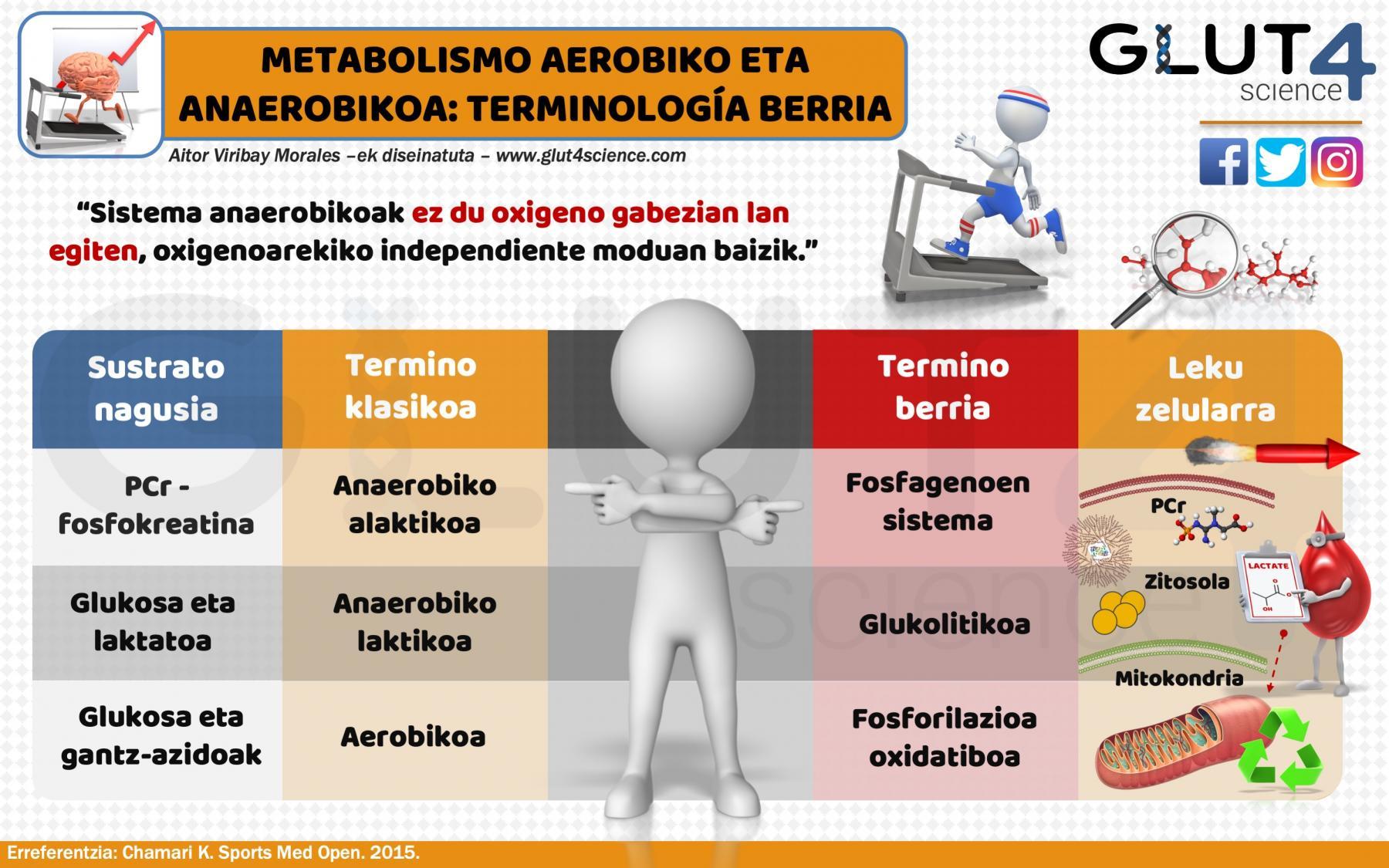 Aerobiko eta anaerobiko: Terminologia berria