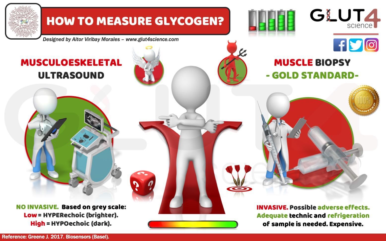 How to measure Glycogen?