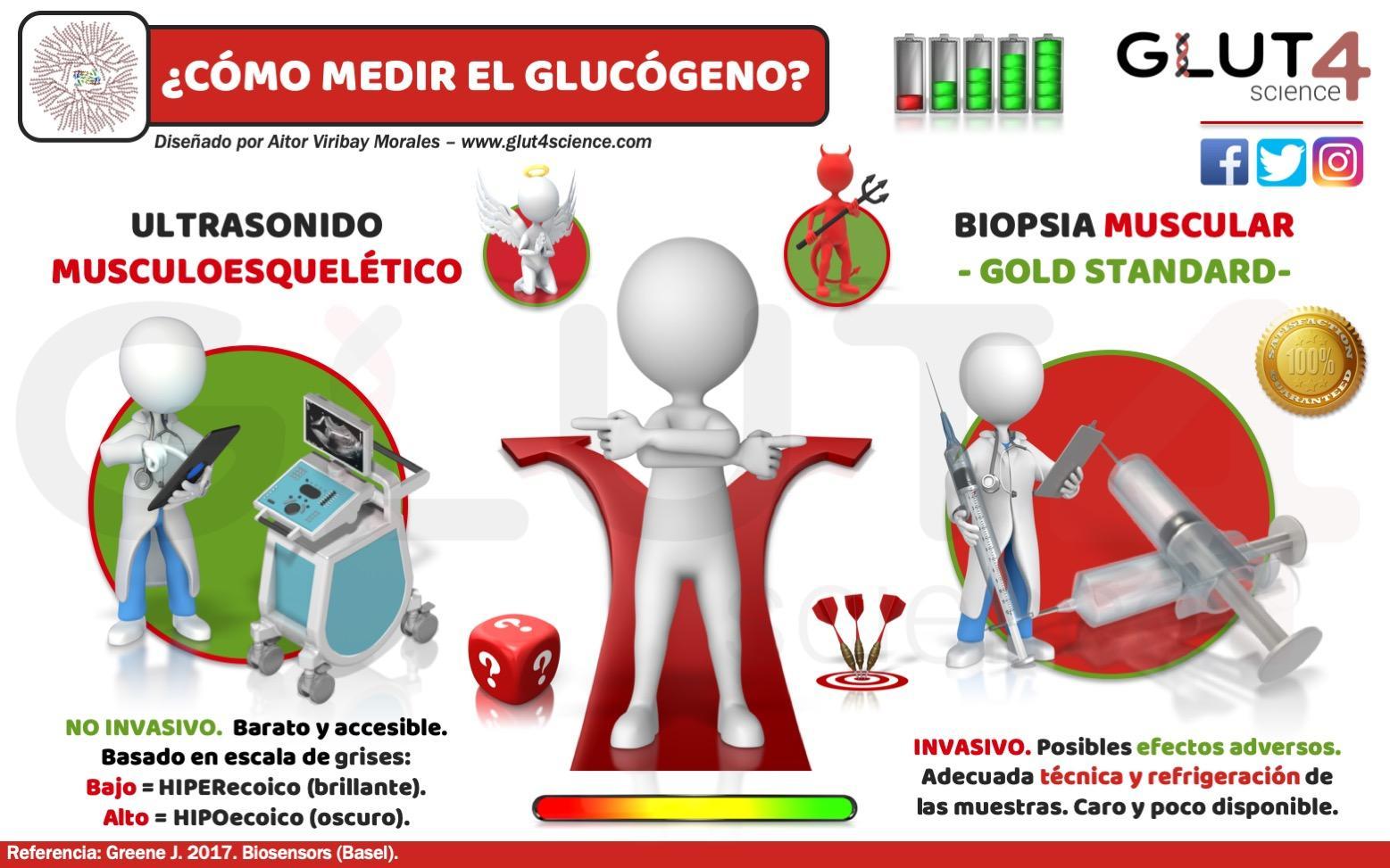 ¿Cómo medir el Glucógeno?