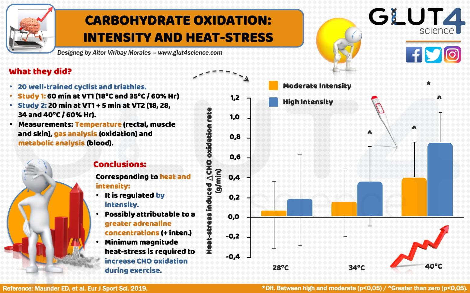 Effects of heat on carbohydrate oxidation