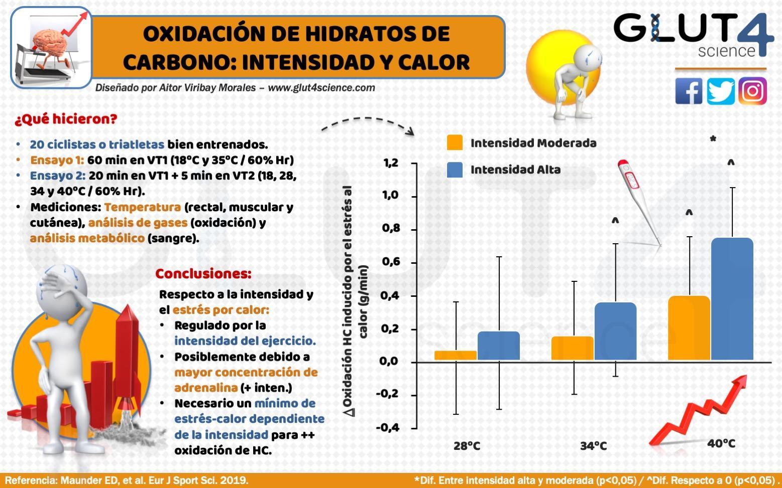 Efectos del calor en la oxidación de HC