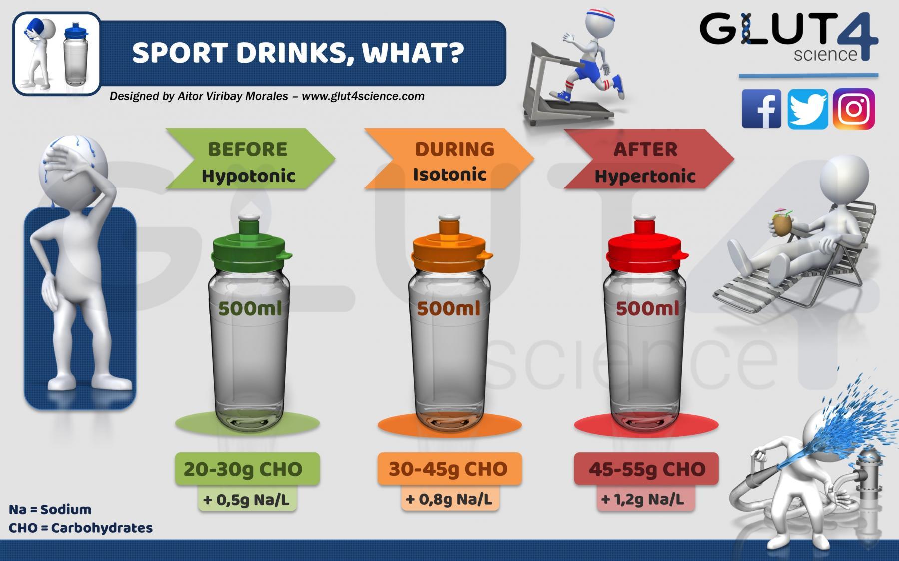 Sport Drinks: Hypotonic, Isotonic, Hypertonic