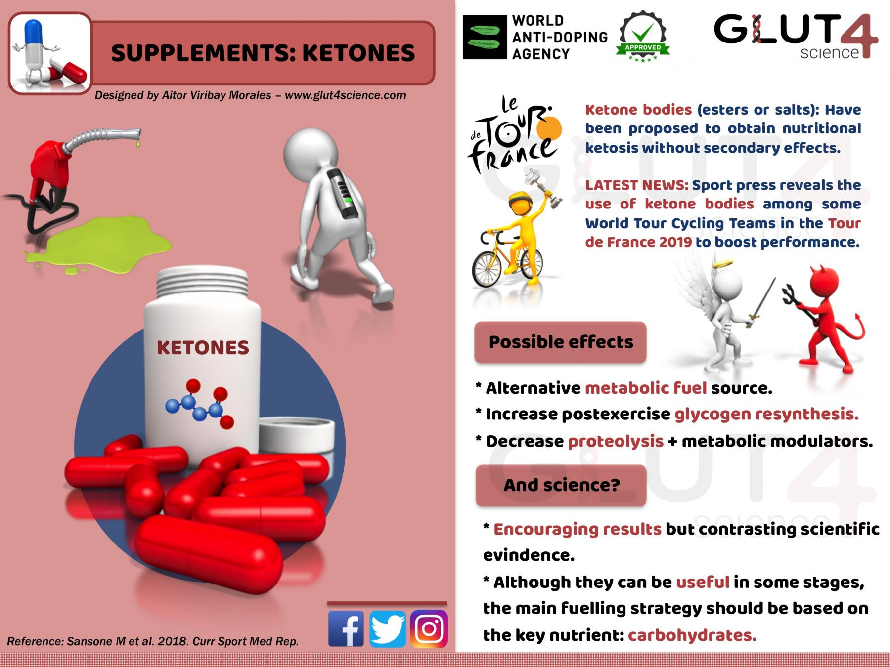 Ketone bodies: A new supplement?
