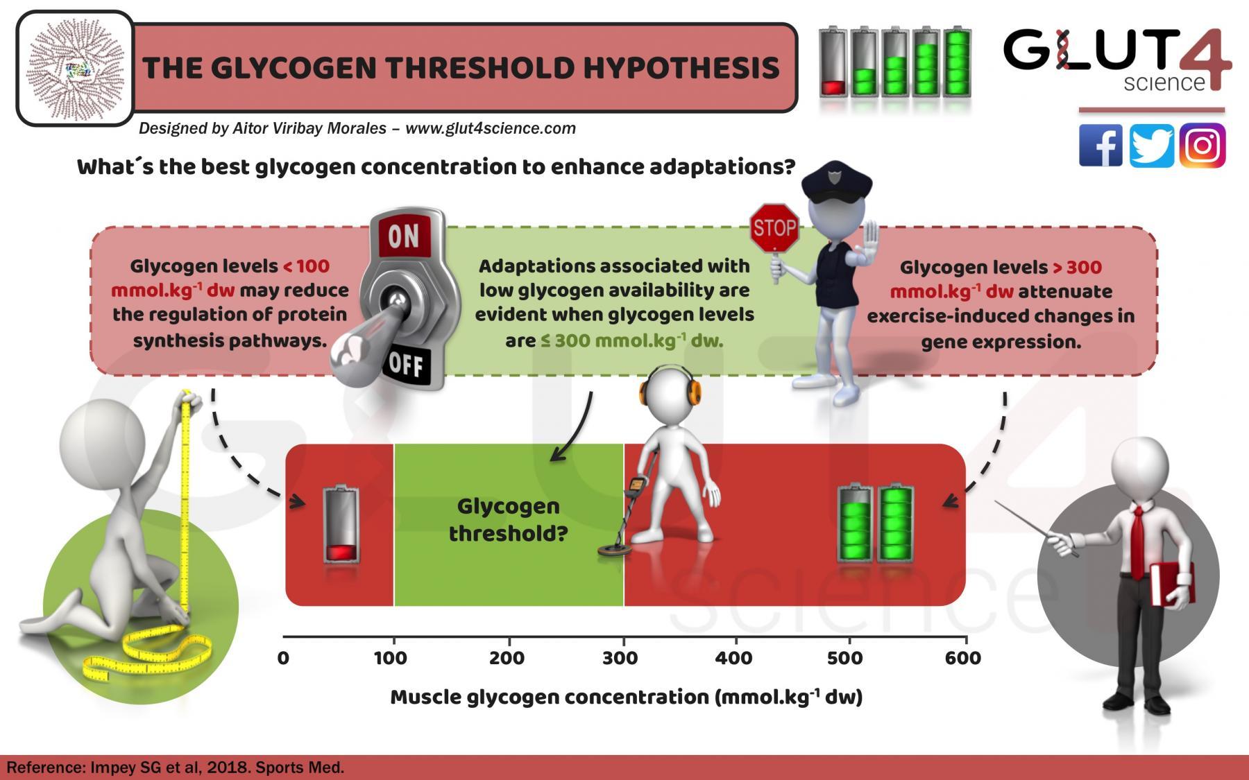 Glycogen Threshold Hypothesis