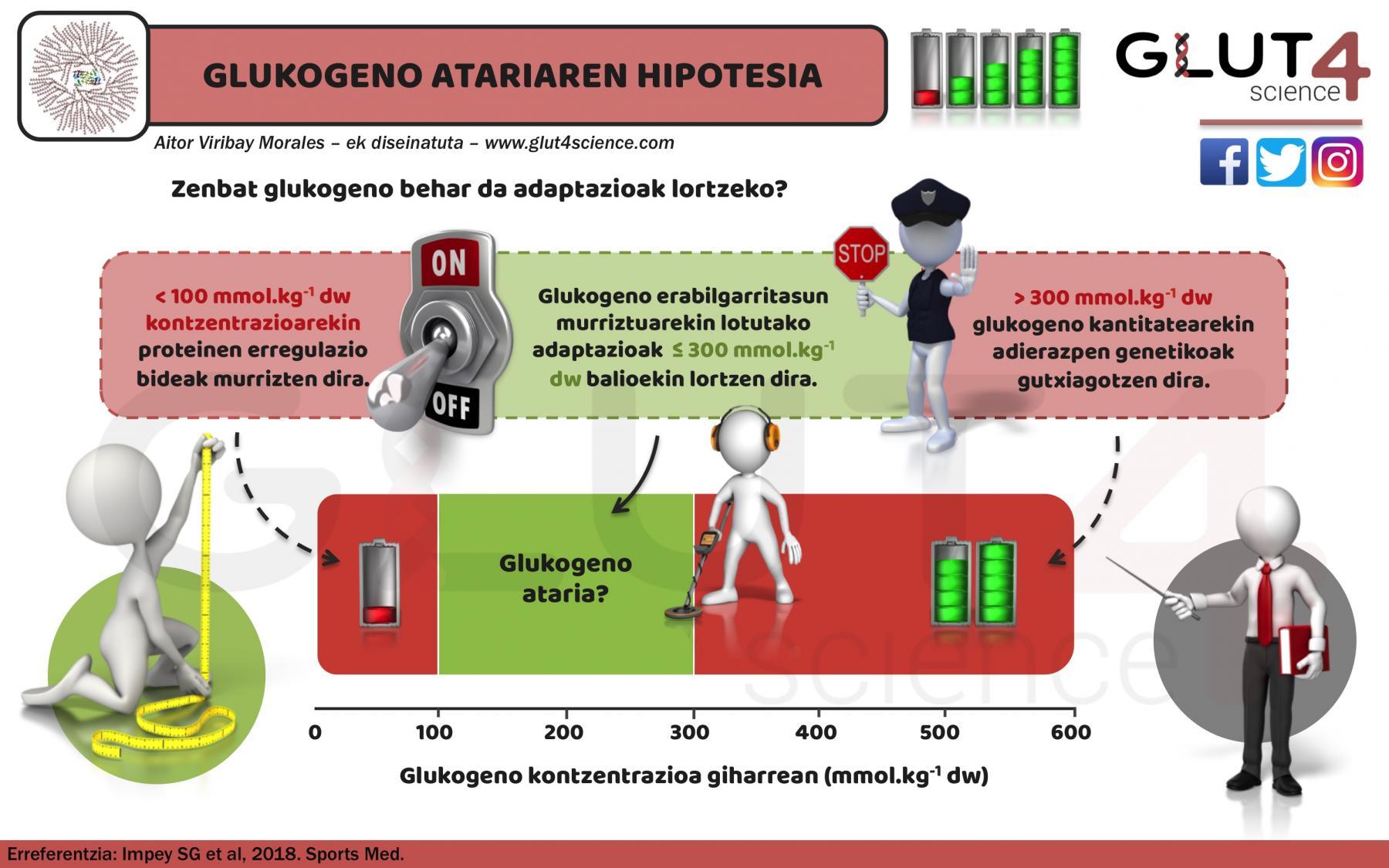 Glukogeno atariaren hipotesia