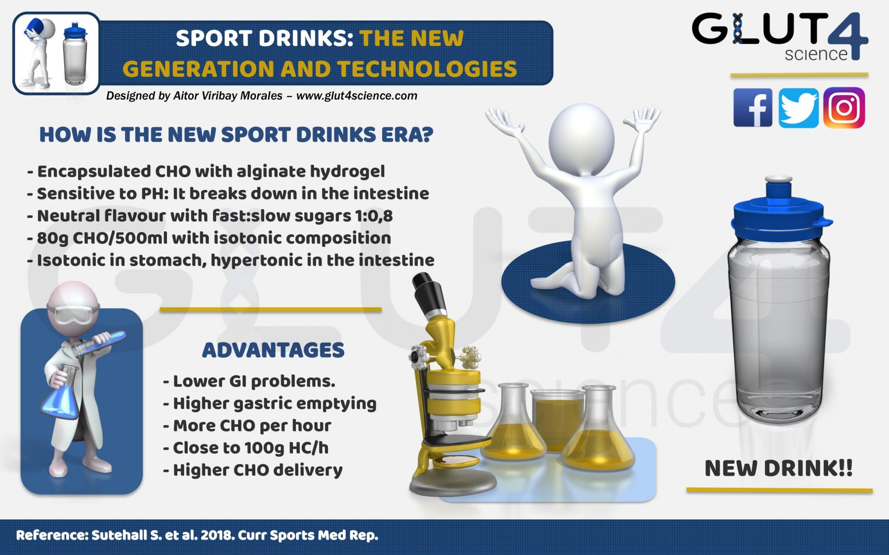 Sport Drinks: The new generation and technologies