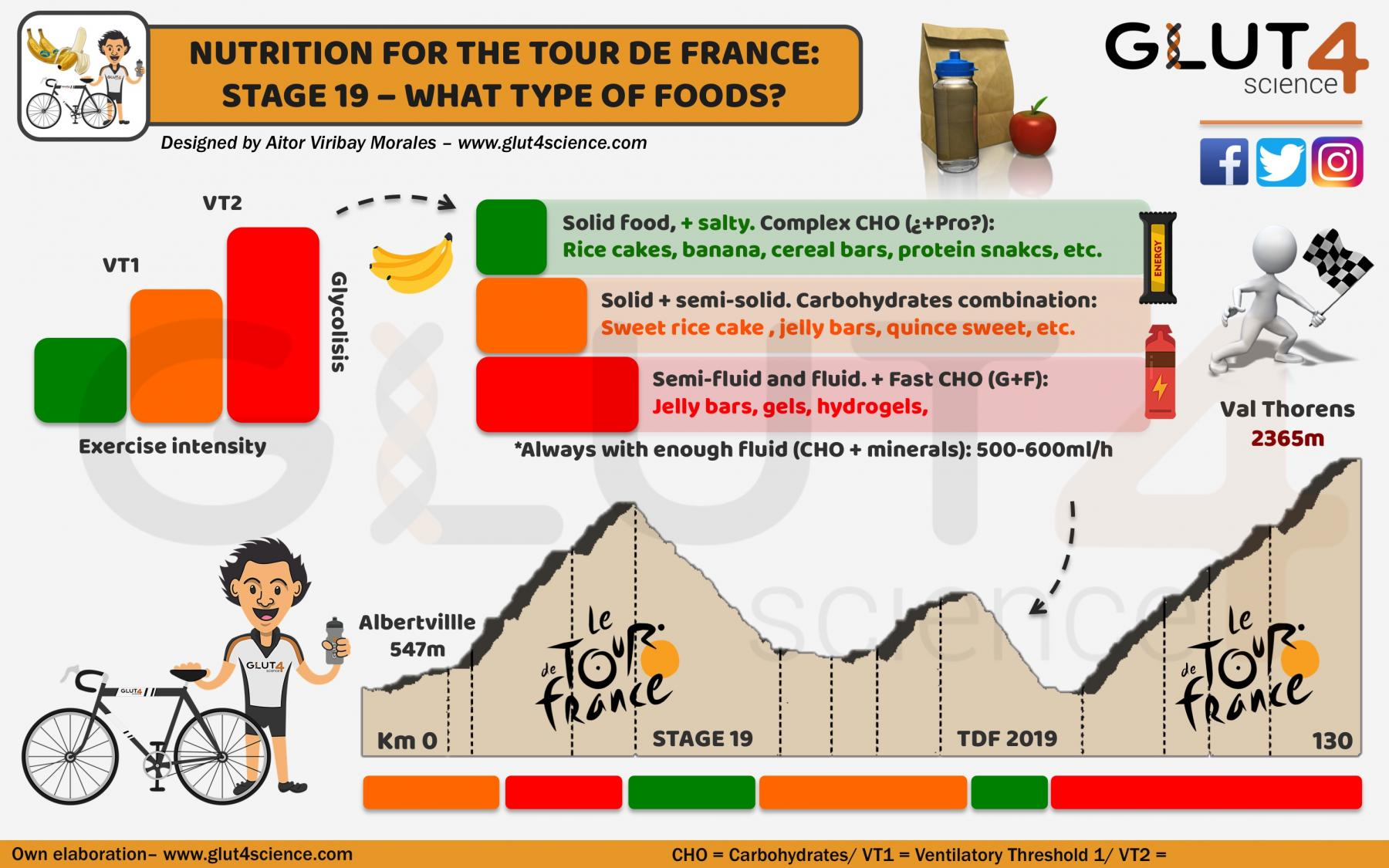 Nutrition for the Tour de France: Type of foods
