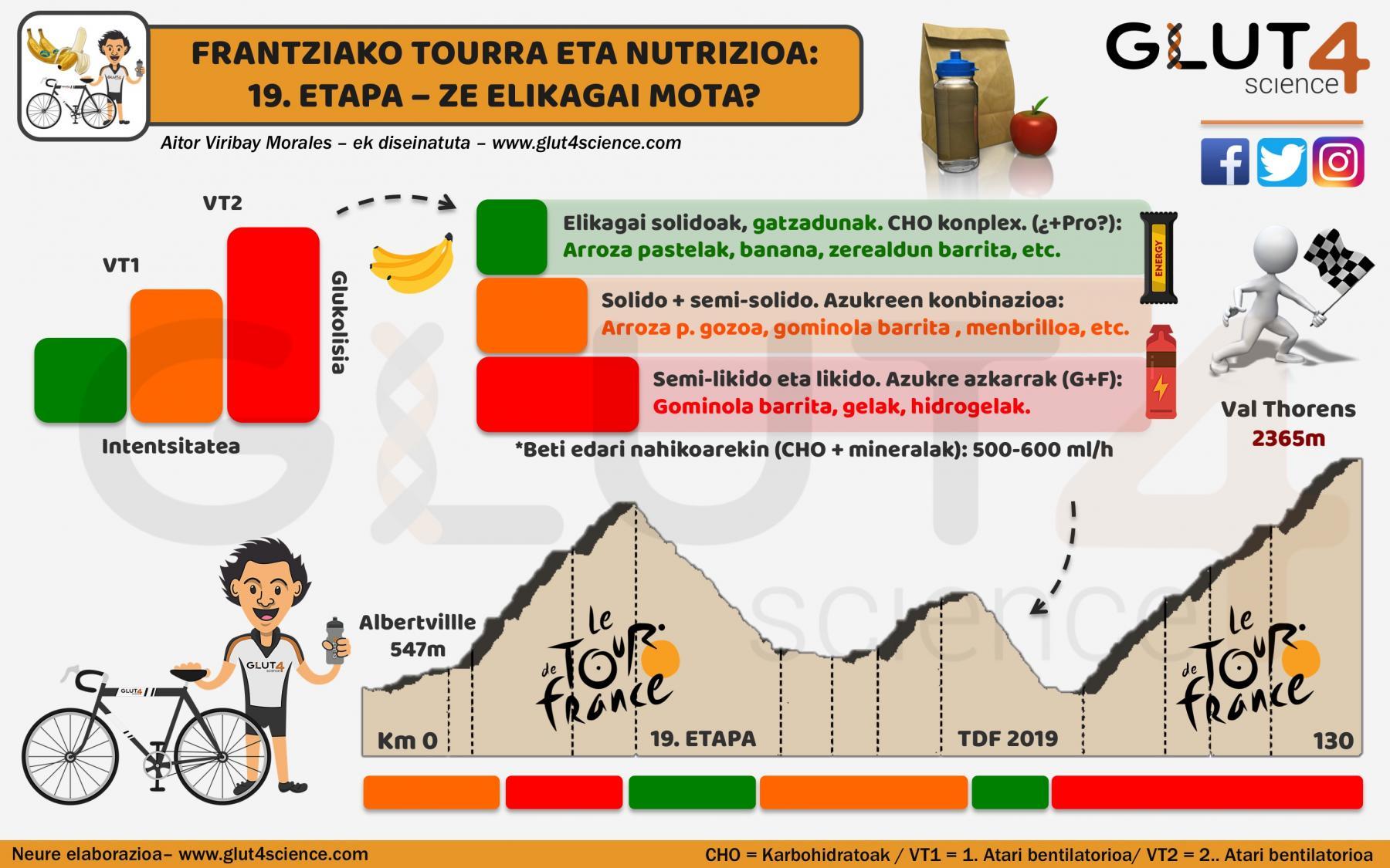 Frantziako tourra eta nutrizioa: Elikagai mota