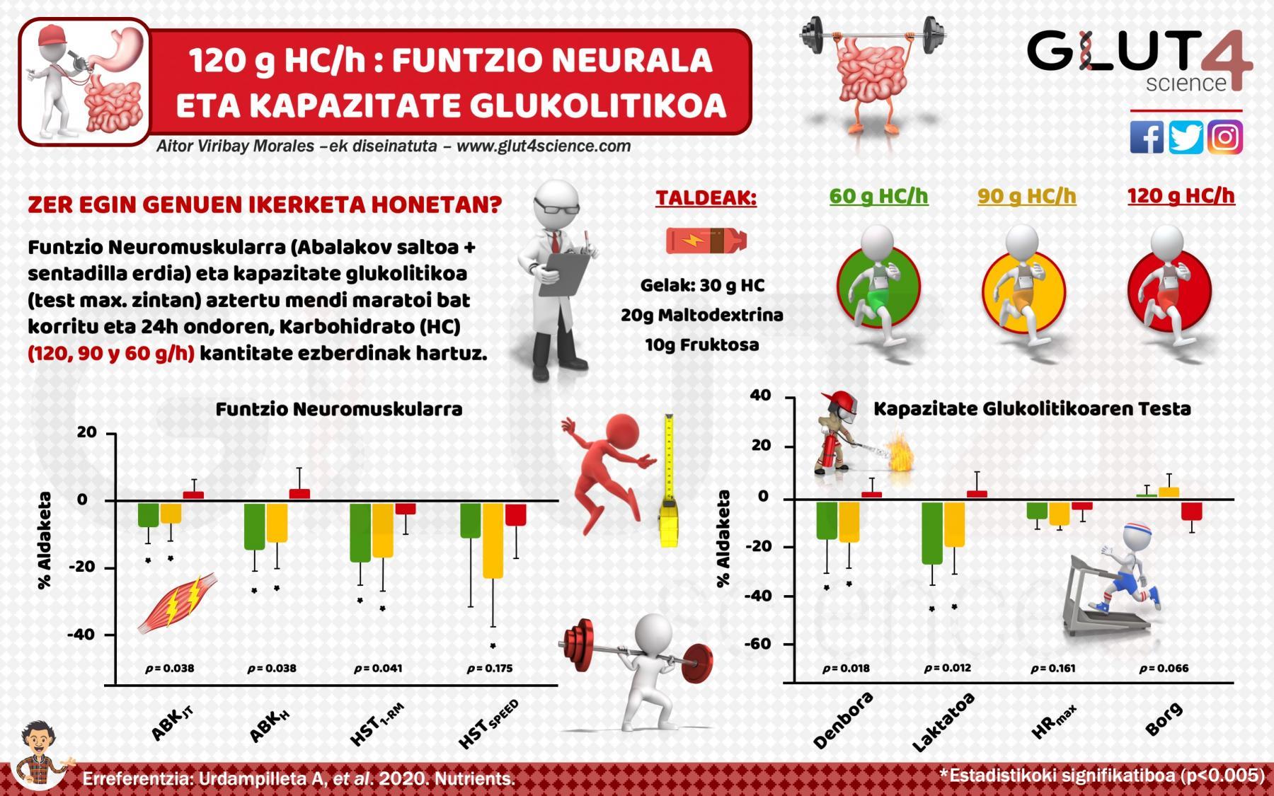 120 gramo karbohidrato orduro jateak errekuperazioa hobetzen dy