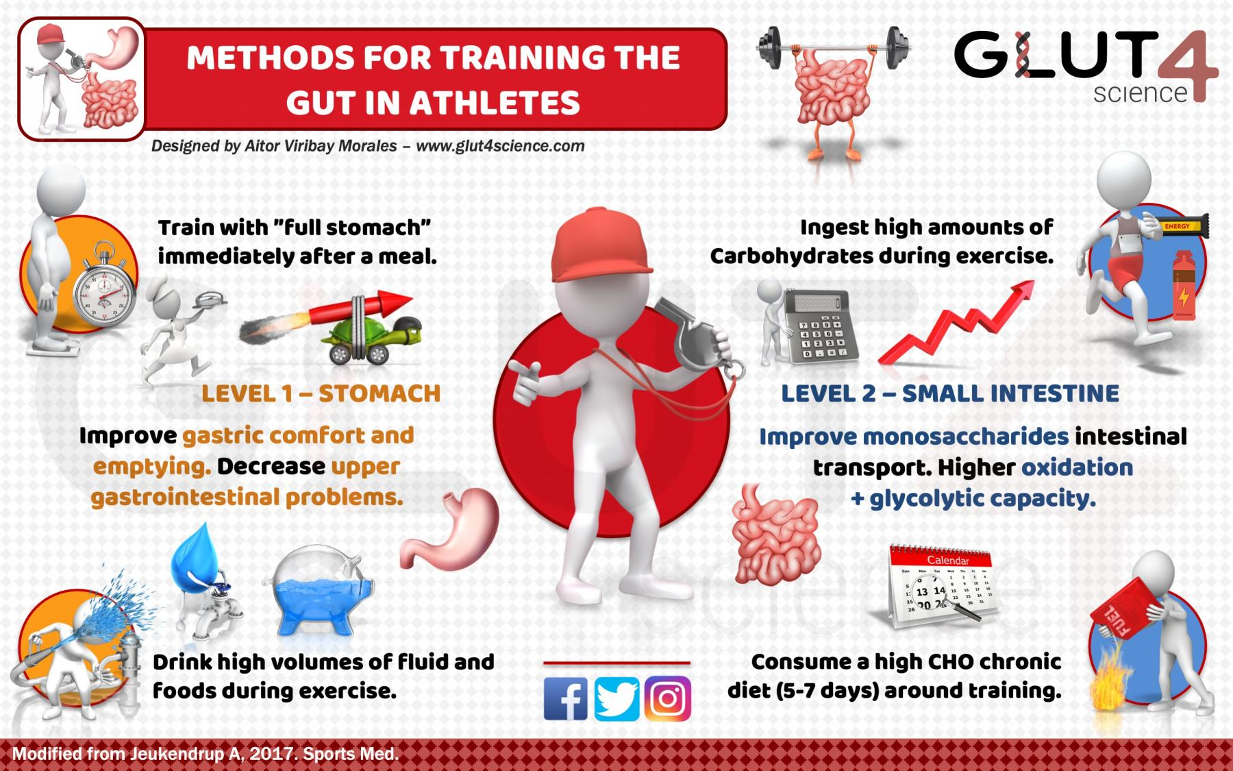 Methods for training the gut in athletes