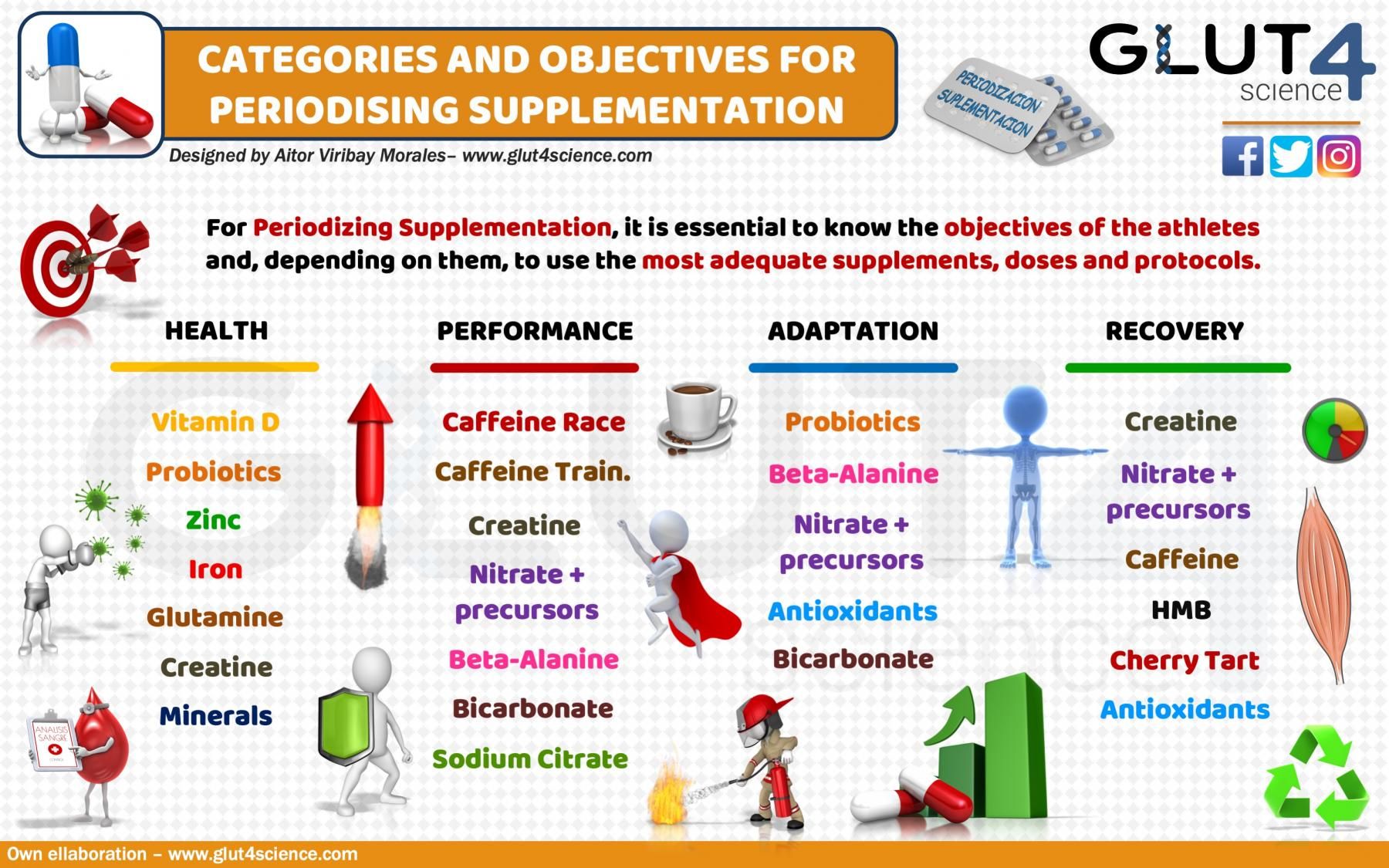 Classification and goals of sport supplements