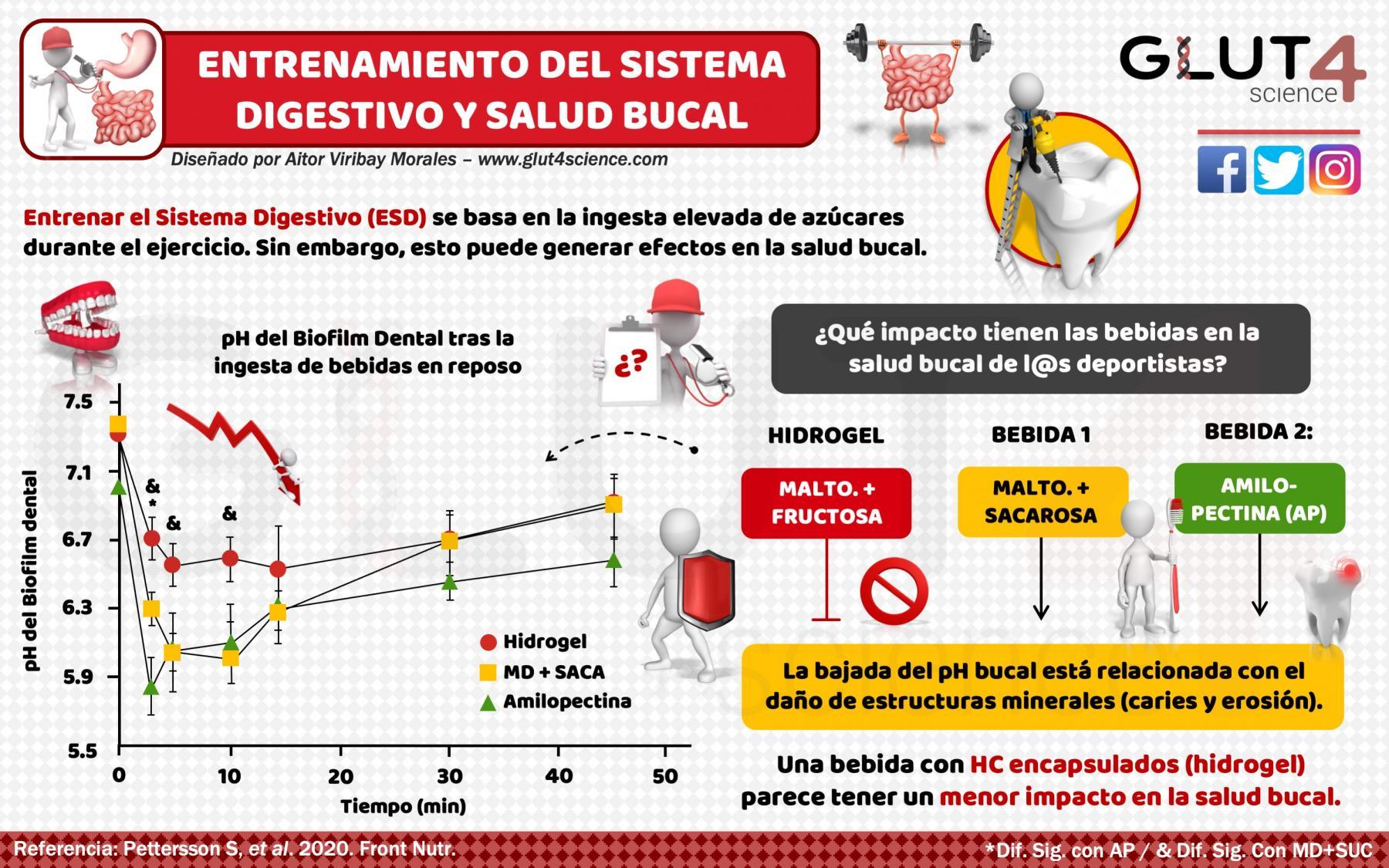Salud Bucal y Bebidas Deportivas en Atletas