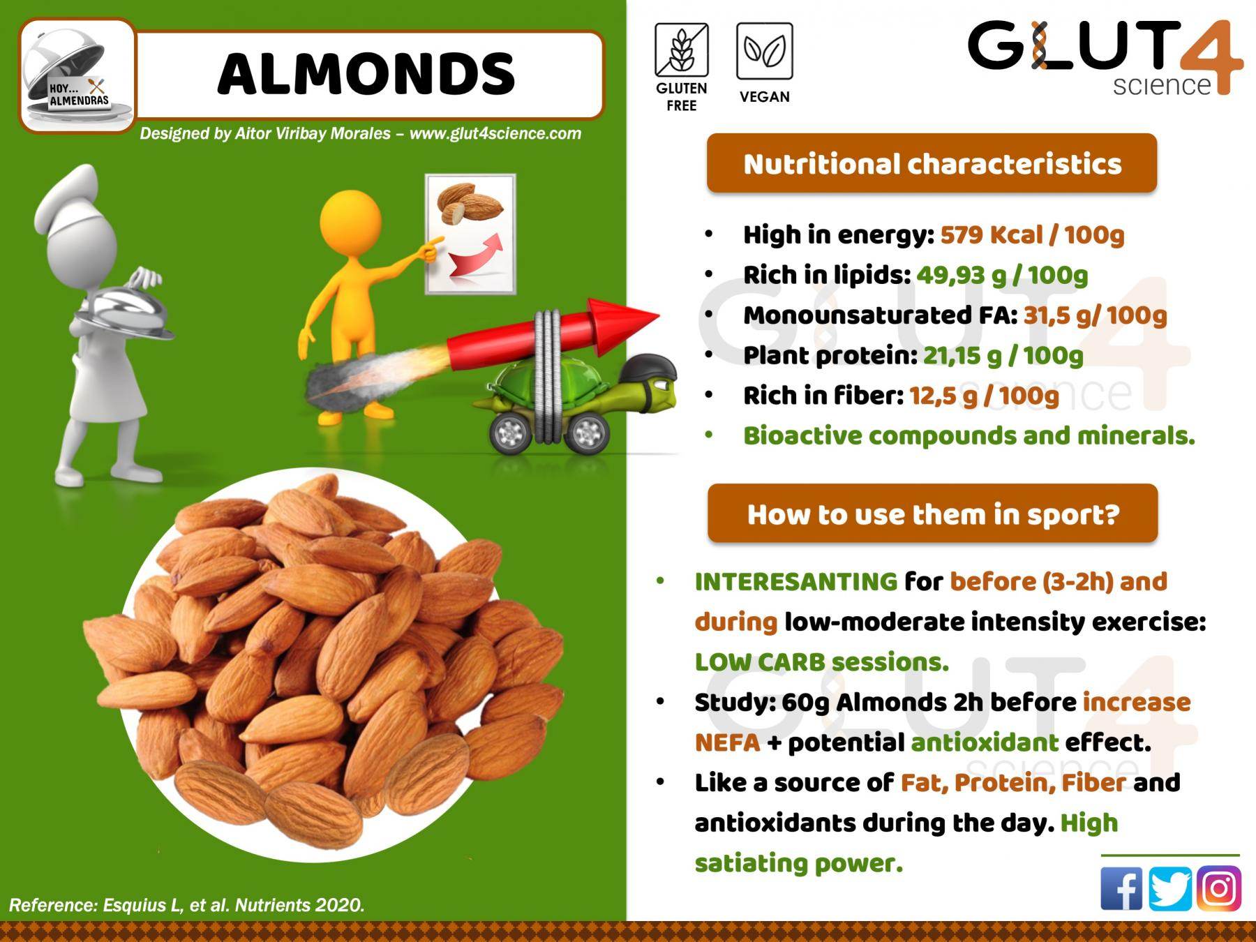 Almonds for sport performance