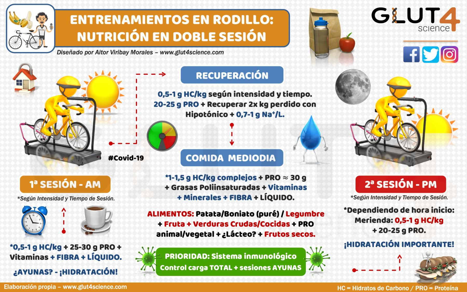 Nutrición Entrenamiento Rodillo Doble Sesión