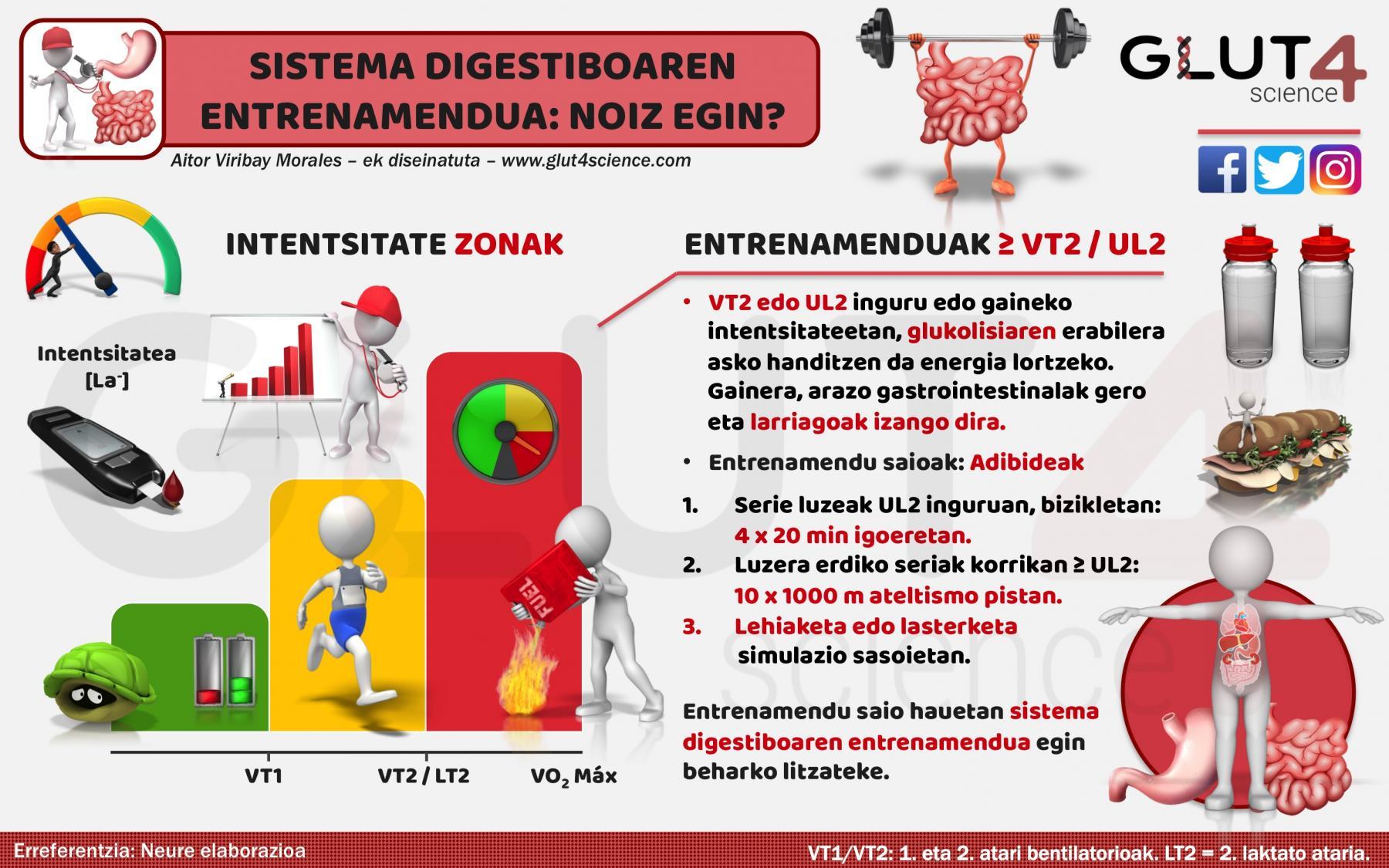 Sistema Digestiboaren Entrenamendua: Noiz egin?