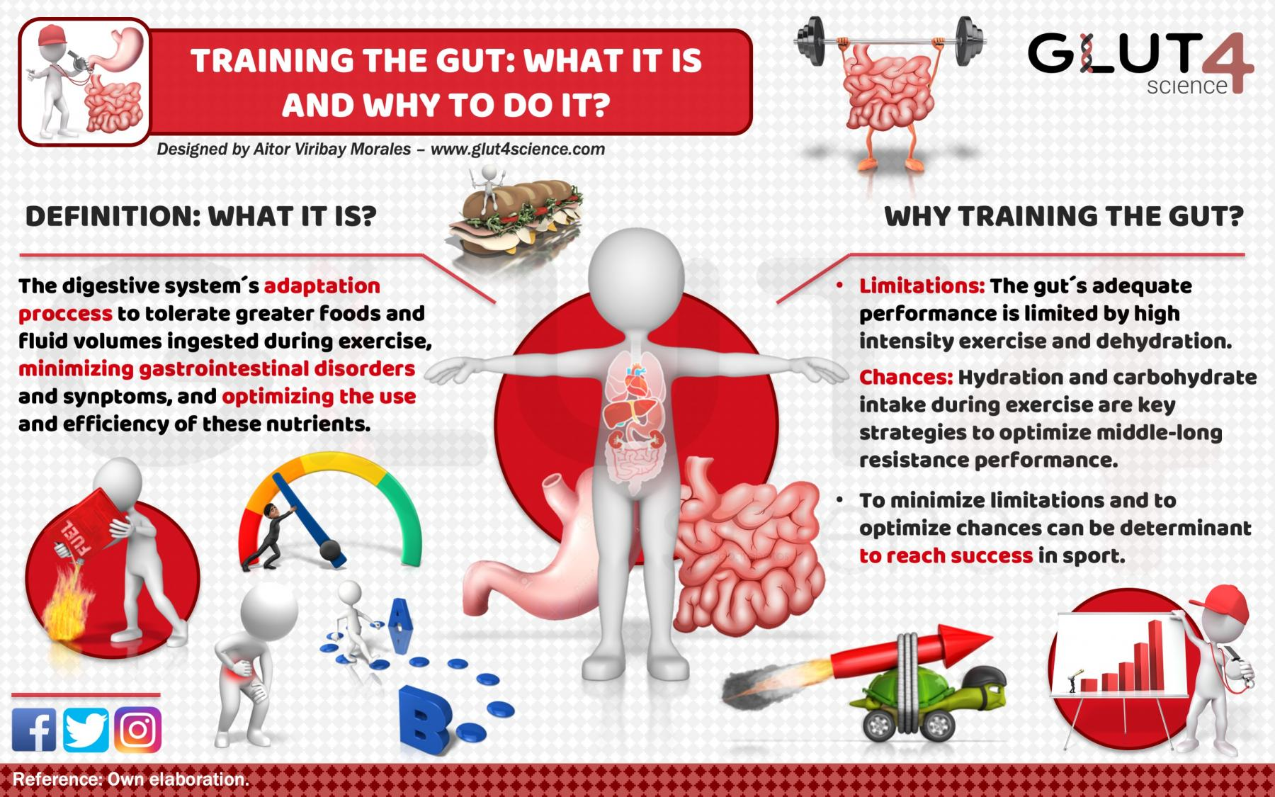 Training the gut - What it is?