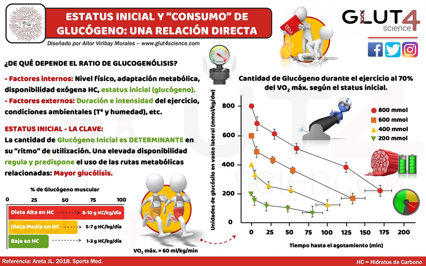 Estatus Inicial y consumo de glucógeno: relación directa