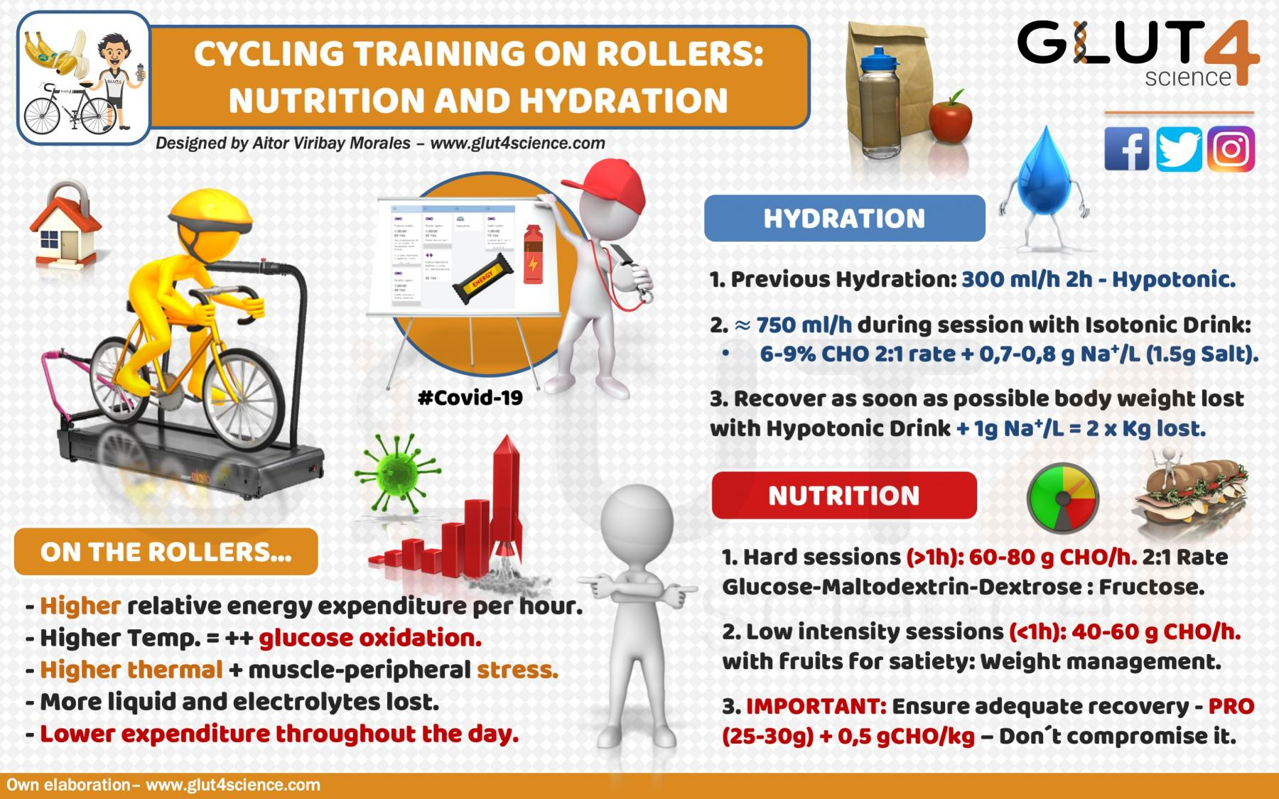 Nutrition and Hydration on Cycling Rollers Training