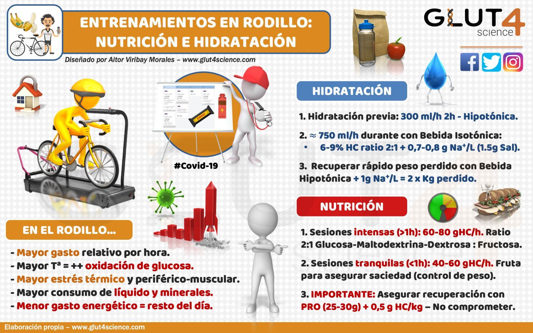 Nutrición e Hidratación en el Rodillo Ciclismo