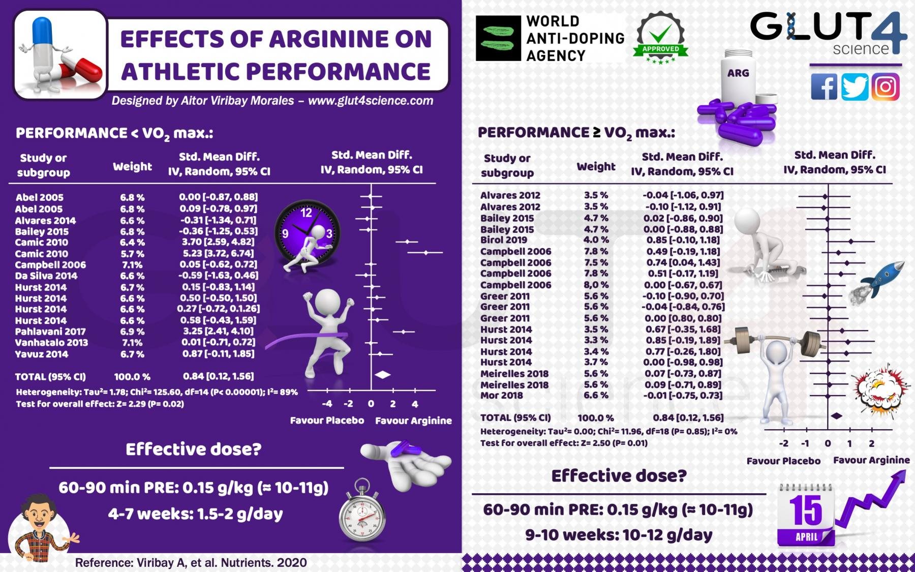 Arginine Supplementation in Sport: Systematic Review and Meta-Analysis