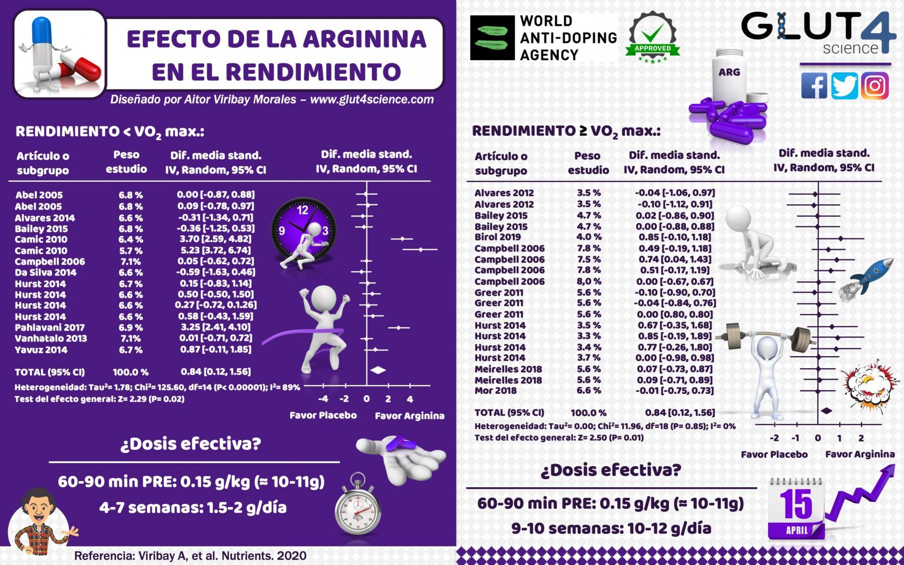Suplementación con Arginina en el Deporte: Revisión Sistemática y Meta-Análisis