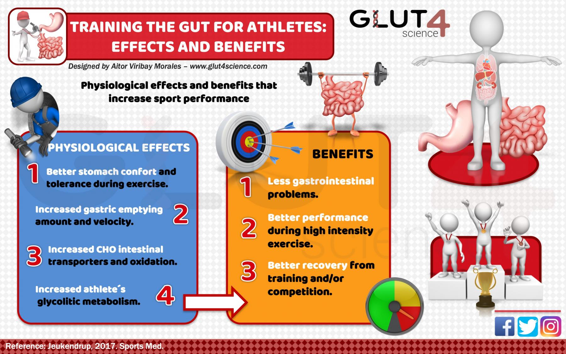 Physiological effects and benefits of Training the Gut