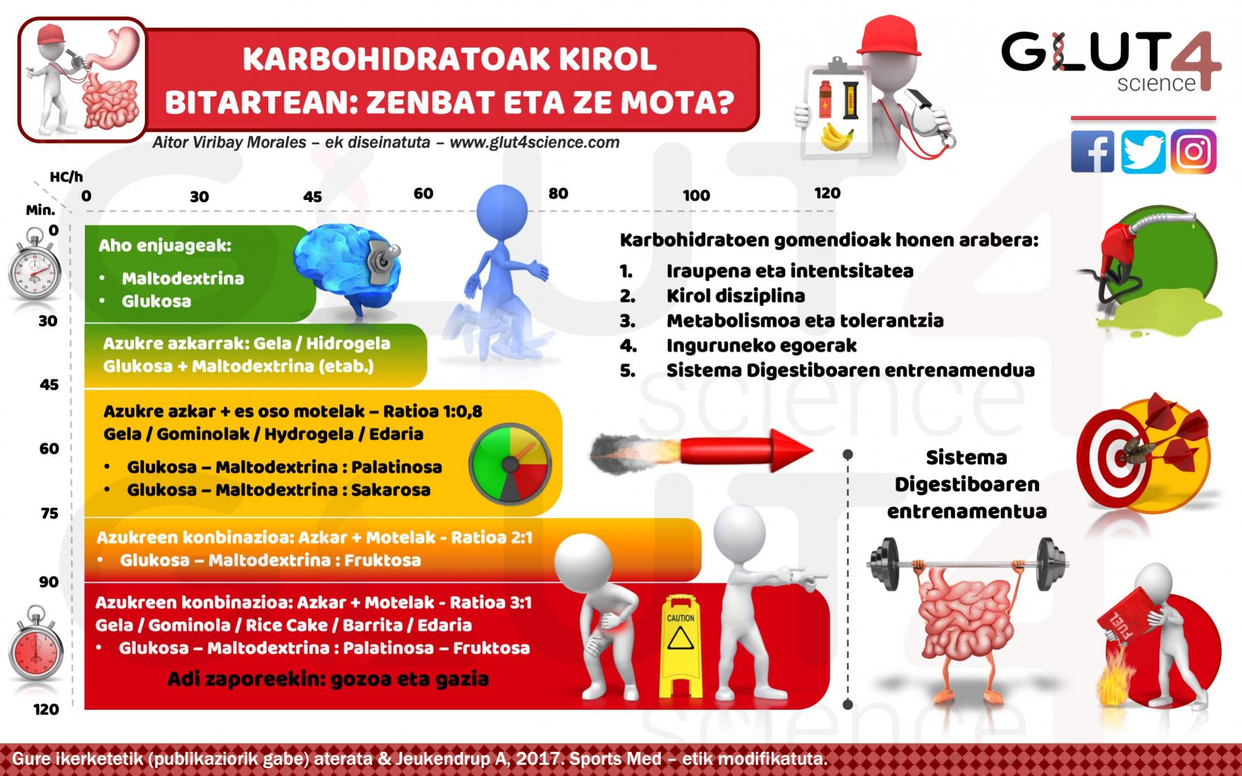 Karbohidratoen gomendioa ariketa fisikoan