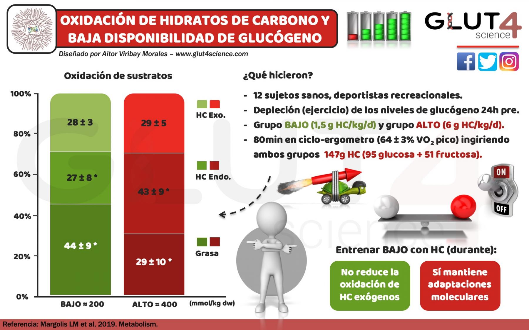 Oxidación de Hidratos de Carbono en Low Carb