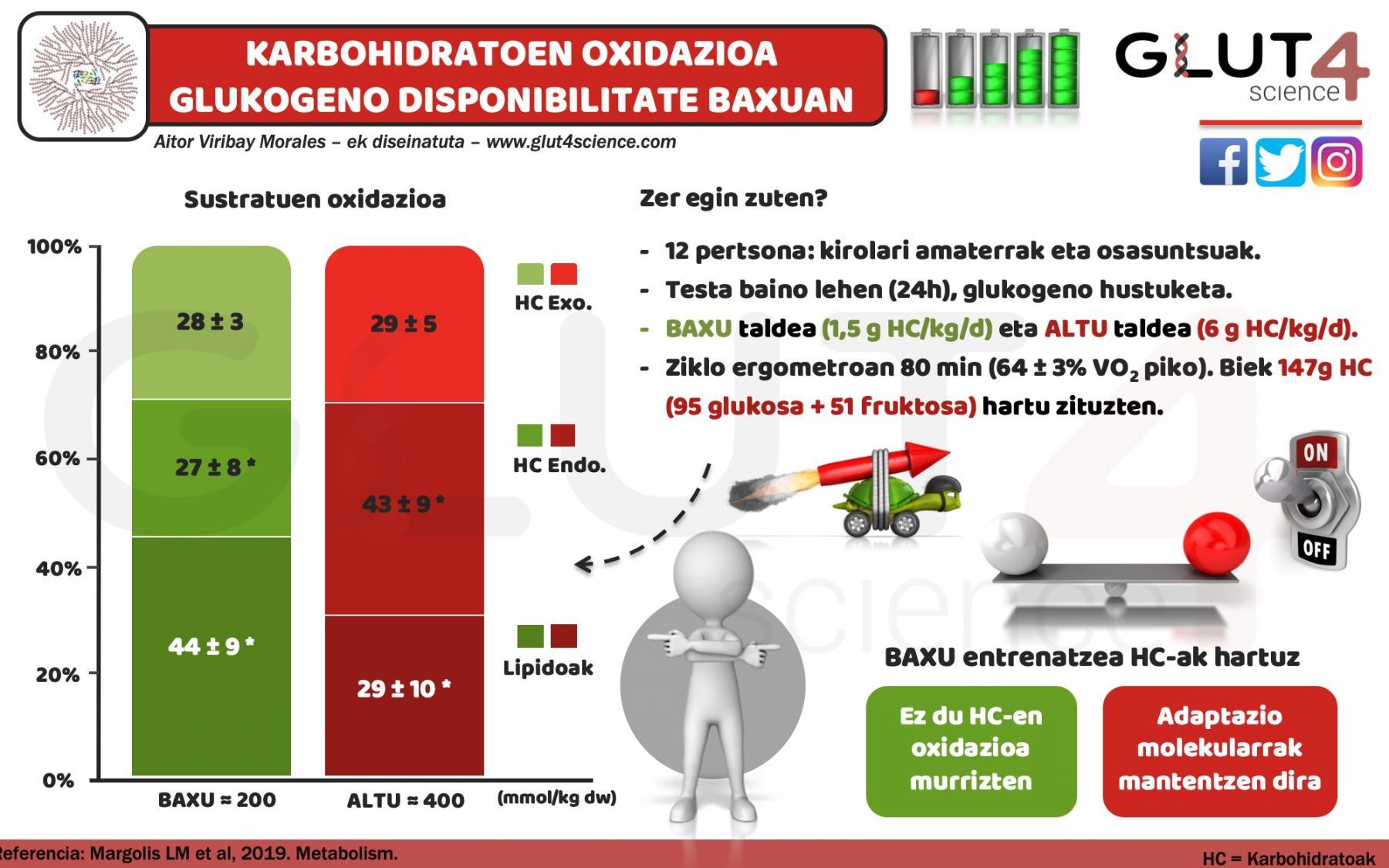 Karbohidratoen oxidazioa Low Carb entrenamenduetan