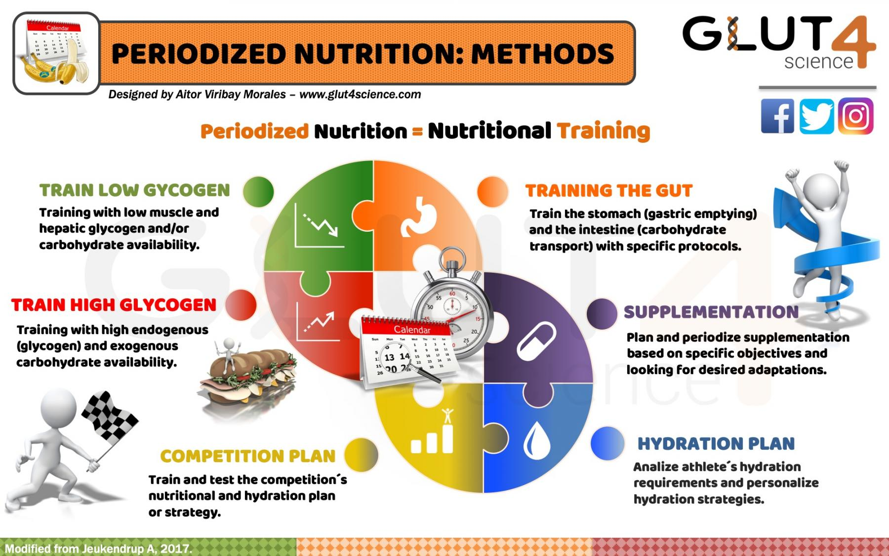 Methods of periodized nutrition in sport.