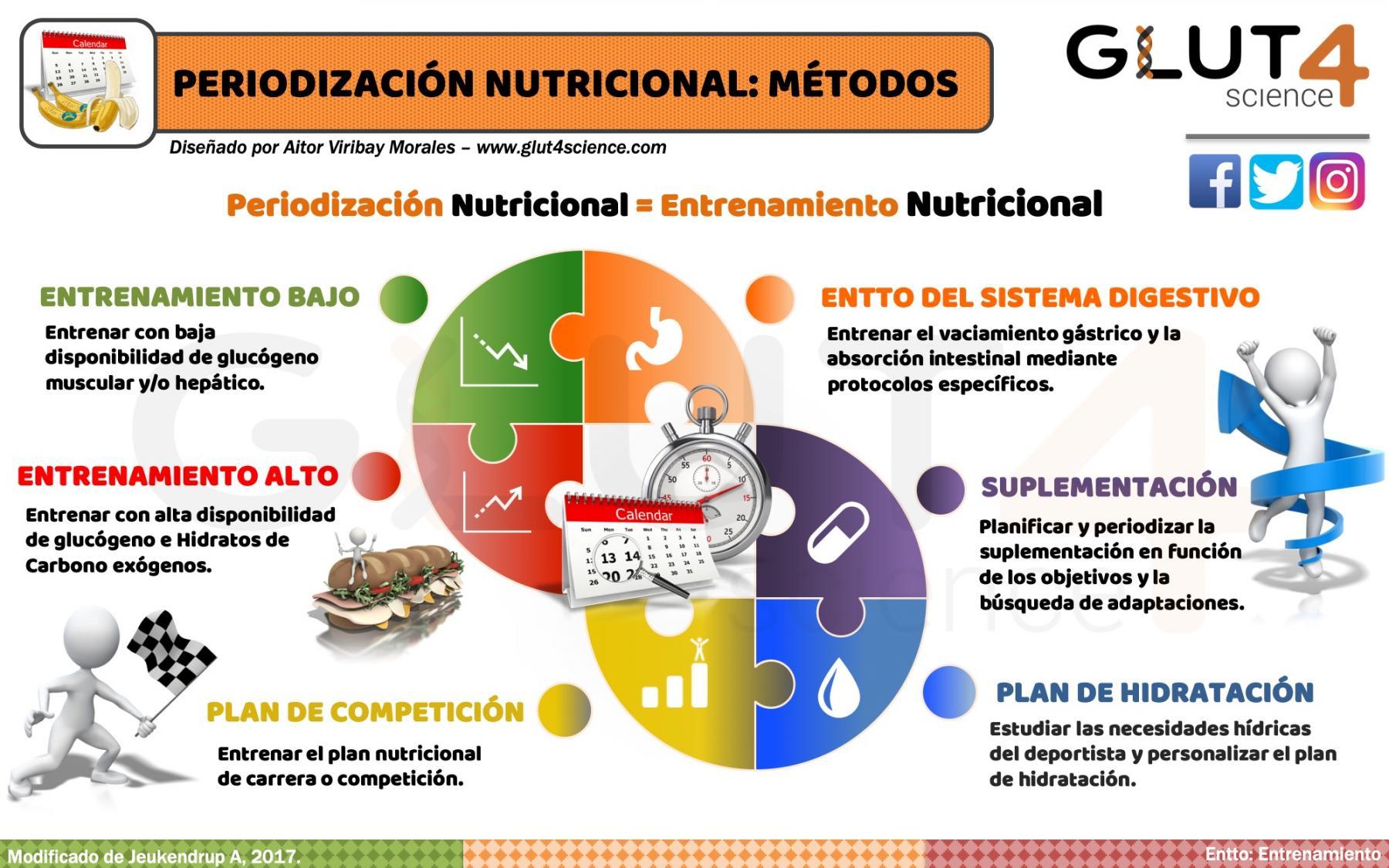 Métodos de Periodización Nutricional en el Deporte