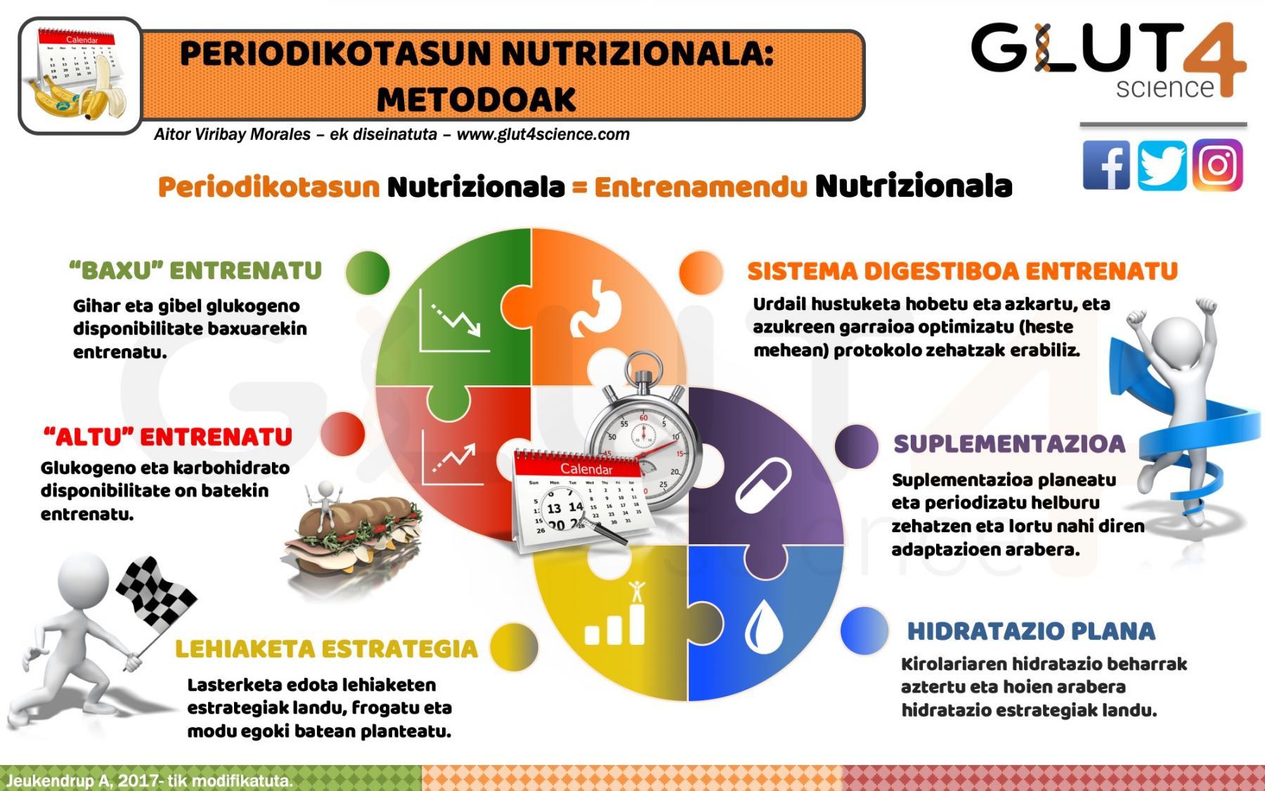 Periodikotasun Nutrizionala Kirolean: Metodoak