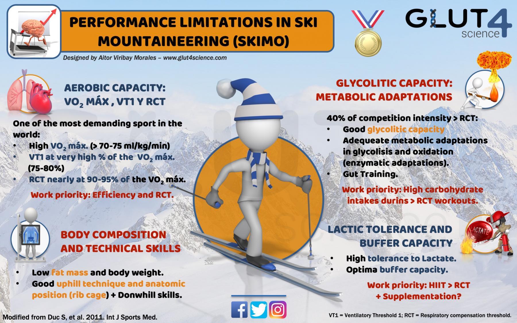 Performance Limitations in Ski Mountaineering SKIMO
