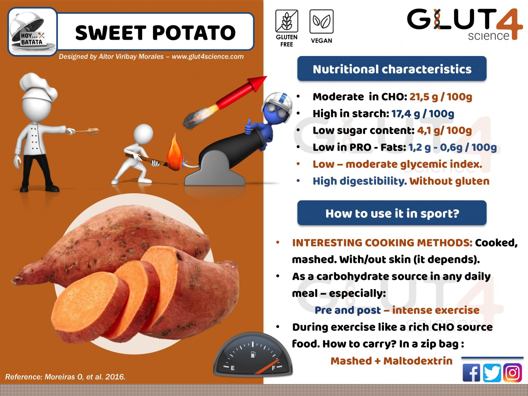 Sweet potato for athletes