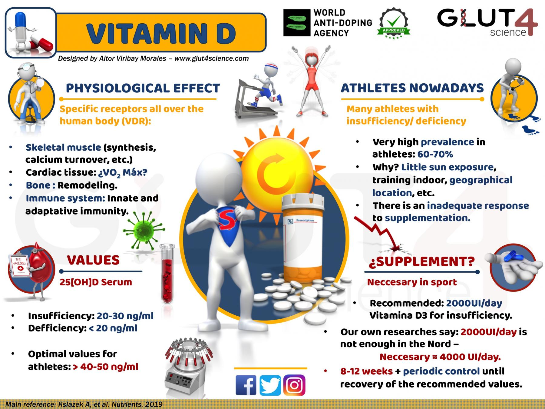 Vitamin D Supplementation in Athletes