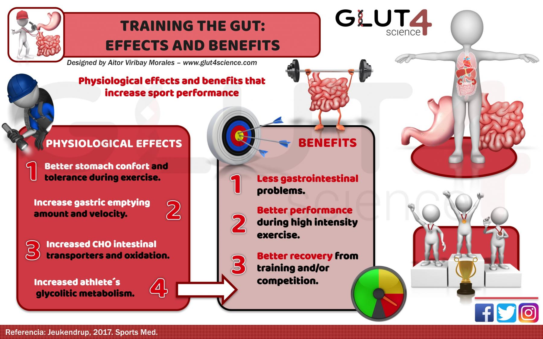 Benefits and effects: Training the gut